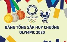 Bảng tổng sắp huy chương Olympic 2020: Trung Quốc củng cố ngôi đầu, Nhật, Mỹ bám đuổi