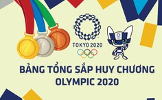 Tổng sắp huy chương Olympic 2020 ngày 3-8: Trung Quốc đầu bảng, Philippines thêm HCB