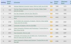Đại học Quốc gia Hà Nội thuộc top 1.000 đại học xuất sắc nhất thế giới