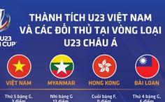 Sức mạnh của các đội ở bảng I: Myanmar và Đài Loan từng thắng Việt Nam