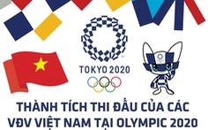 Dễ theo dõi: Kết quả thi đấu của 18 VĐV Việt Nam tại Olympic 2020