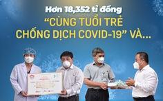 Hơn 18 tỉ đồng Cùng Tuổi Trẻ chống dịch COVID-19' và...