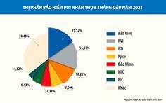 Bảo Việt dẫn đầu thị phần bảo hiểm phi nhân thọ nửa đầu năm 2021
