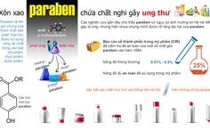 Thu hồi gần 2.100 mỹ phẩm có chứa 5 dẫn chất paraben