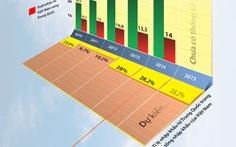 Cán cân xuất nhập khẩu Việt Nam - Trung Quốc