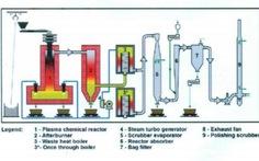 Đề xuất đốt rác ở TP.HCM bằng công nghệ plasma