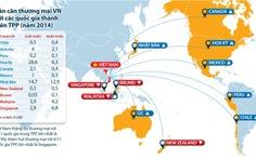 Cán cân thương mại VN với các quốc gia thành viên TPP