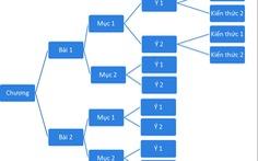 Mẹo học các môn khoa học xã hội bằng sơ đồ nhánh