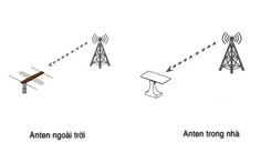 Truyền hình số mặt đất vẫn phải dùng anten