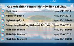 Thủy điện Lai Châu xong sớm một năm, làm lợi 5.000 tỷ đồng