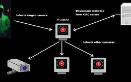 Phát hiện lỗ hổng khiến camera an ninh 'phản' chủ