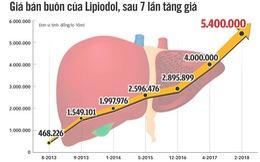 Giá thuốc điều trị ung thư gan 7 tháng tăng giá 5 lần