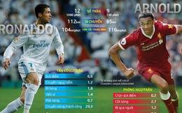 Chung kết Champions League: Khi tuổi 19 của Arnold đối đầu Ronaldo