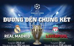 Chung kết Champions League: Liverpool đang áp đảo Real Madrid