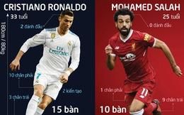 Thích Salah, 'Ro béo' vẫn tin Real Madrid thắng 3-2