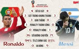 Ronaldo vs Messi: 4-0