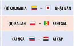 Lịch thi đấu World Cup 2018 ngày 19-6