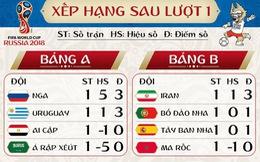 Bảng xếp hạng các bảng World Cup 2018 sau lượt trận đầu tiên