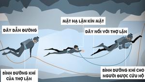 Bắt đầu đợt cứu hộ thứ 2 ở hang Tham Luang với đội bóng Thái Lan