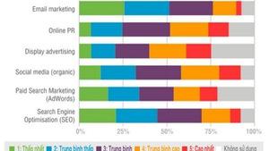 Khóa học Digital Marketing dành cho nhà quản lý