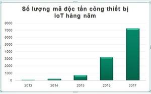 Việt Nam đứng thứ 2 về lượng thiết bị IoT bị tấn công