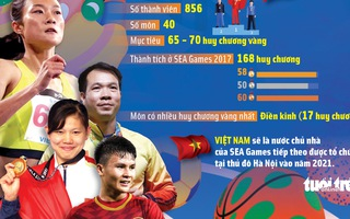 Infographic: Toàn cảnh về SEA Games 30