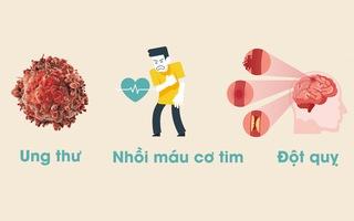 Chúng ta hiểu như thế nào về 3 bệnh hiểm nghèo phổ biến nhất là ung thư, đột quỵ, nhồi máu cơ tim?