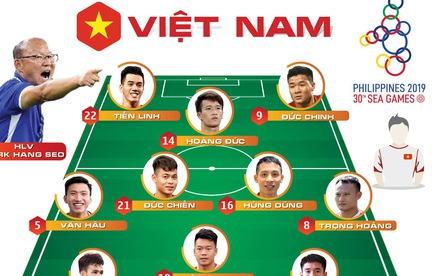 """Cuộc thi """"Tôi là trợ lý HLV Park Hang Seo"""": 10 bạn đọc đoán đúng trận chung kết"""