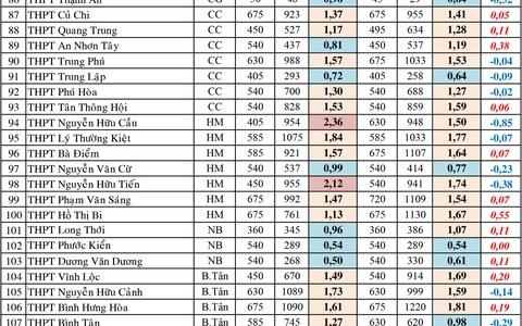 Tuyển sinh lớp 10 tại TP.HCM: Trường nào có tỉ lệ 'chọi' cao nhất?