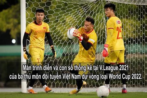 Video: Thống kê và phong độ của ba thủ môn đội tuyển Việt Nam