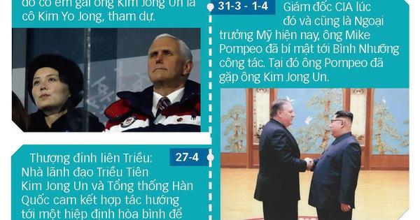 Hành trình đến cuộc gặp thượng đỉnh Mỹ Triều