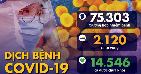 Dịch COVID-19 ngày 20-2: số người nhiễm ở Hàn Quốc tăng đột biến lên 82 ca