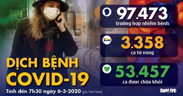 Dịch COVID-19 ngày 6-3: Hàn Quốc gần 6.300 ca nhiễm, dịch lan ra 19 bang của Mỹ